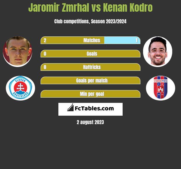 Jaromir Zmrhal vs Kenan Kodro infographic