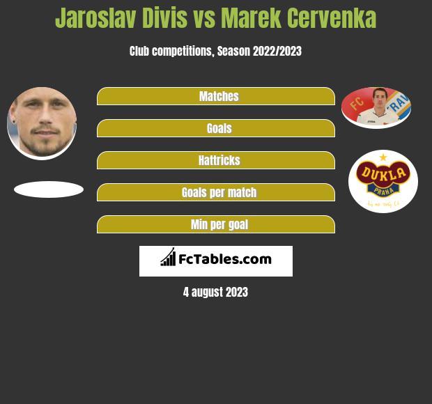 Jaroslav Divis vs Marek Cervenka h2h player stats