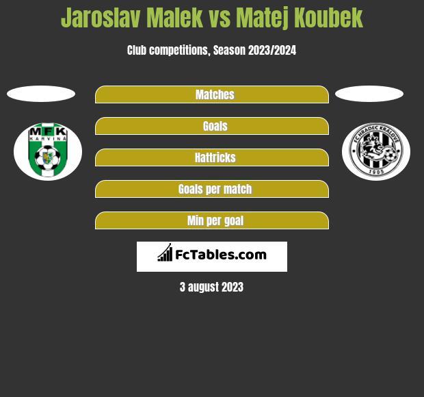 Jaroslav Malek vs Matej Koubek h2h player stats