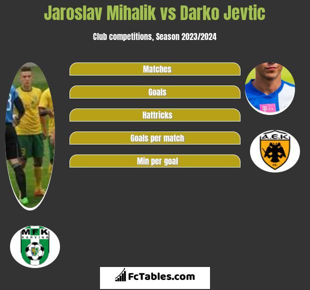 Jaroslav Mihalik vs Darko Jevtić infographic