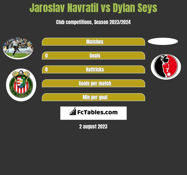 Jaroslav Navratil vs Dylan Seys infographic