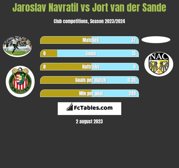 Jaroslav Navratil vs Jort van der Sande infographic