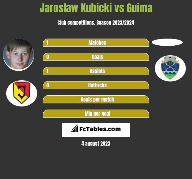 Jaroslaw Kubicki vs Guima infographic