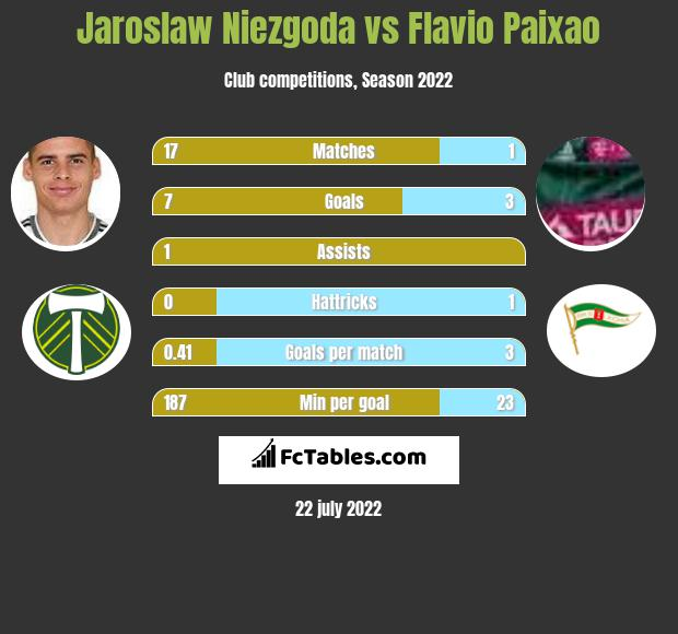 Jaroslaw Niezgoda vs Flavio Paixao h2h player stats