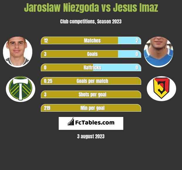 Jaroslaw Niezgoda vs Jesus Imaz h2h player stats