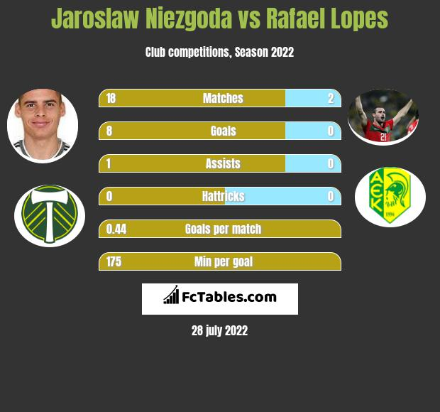 Jaroslaw Niezgoda vs Rafael Lopes h2h player stats