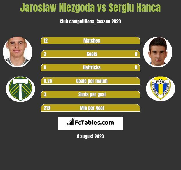 Jaroslaw Niezgoda vs Sergiu Hanca h2h player stats