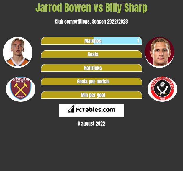 Jarrod Bowen vs Billy Sharp h2h player stats