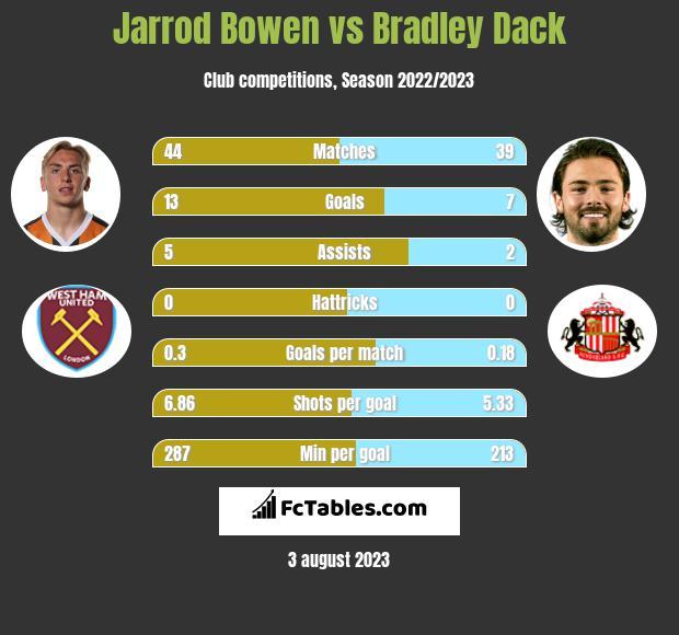 Jarrod Bowen vs Bradley Dack h2h player stats