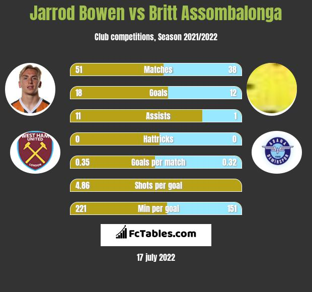 Jarrod Bowen infographic statistics for Hull City