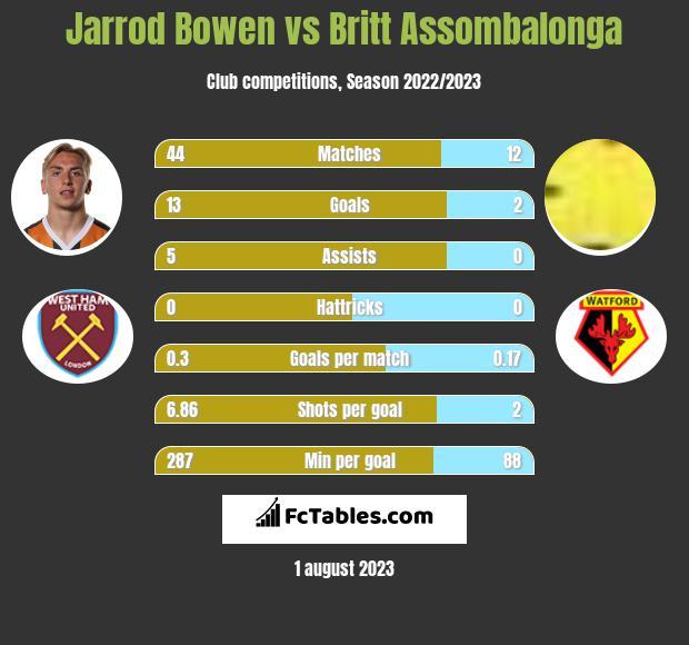 Jarrod Bowen vs Britt Assombalonga h2h player stats