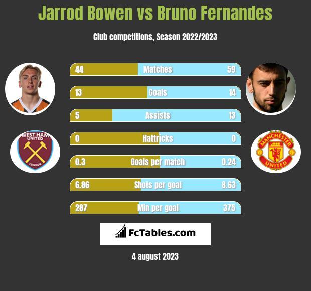 Jarrod Bowen vs Bruno Fernandes infographic