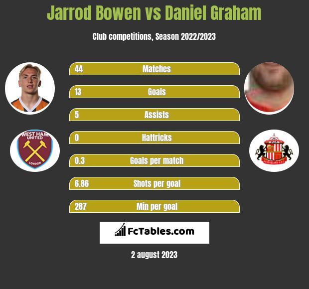 Jarrod Bowen vs Daniel Graham h2h player stats