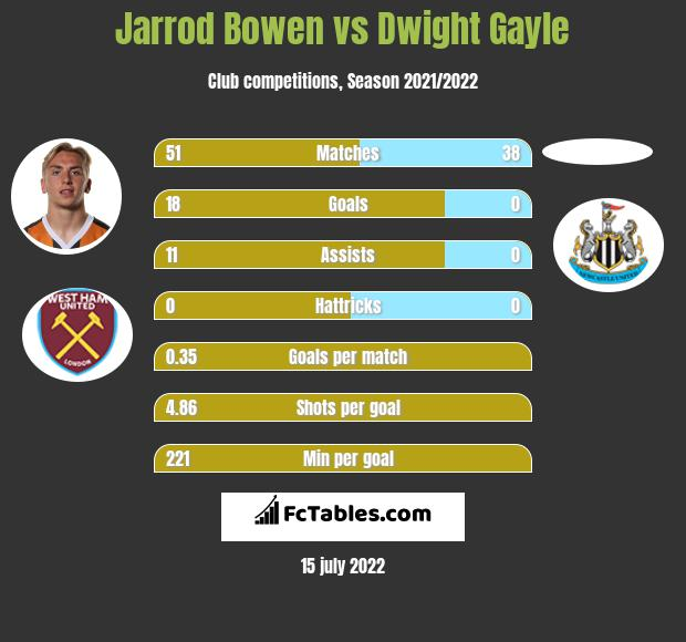 Jarrod Bowen vs Dwight Gayle h2h player stats