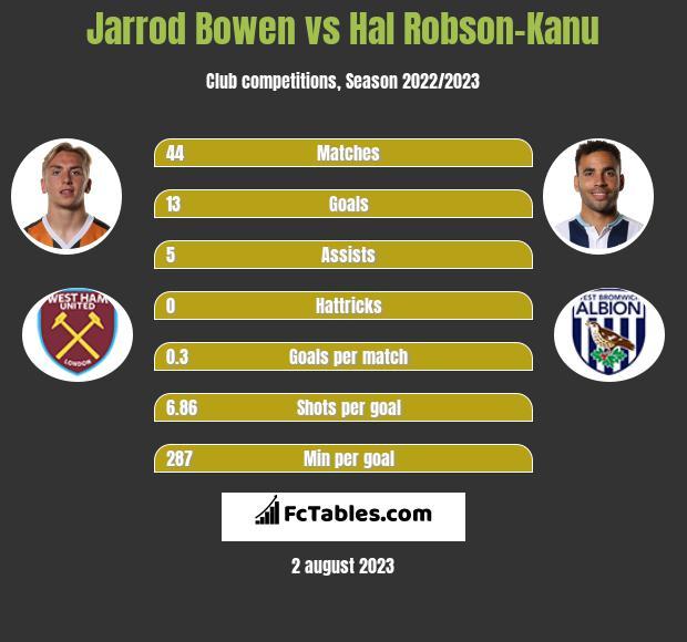 Jarrod Bowen vs Hal Robson-Kanu h2h player stats
