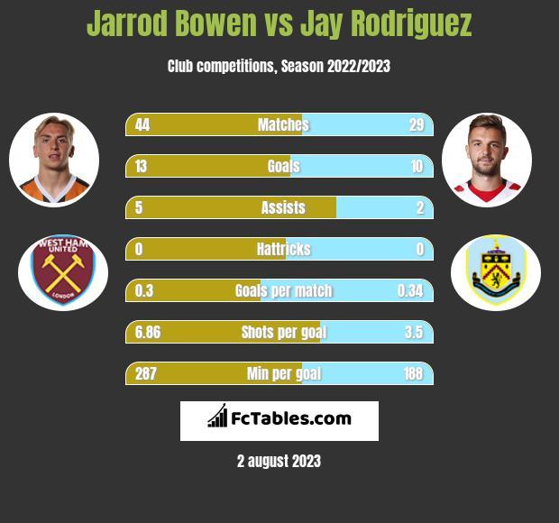Jarrod Bowen vs Jay Rodriguez h2h player stats