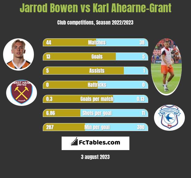 Jarrod Bowen vs Karl Ahearne-Grant h2h player stats