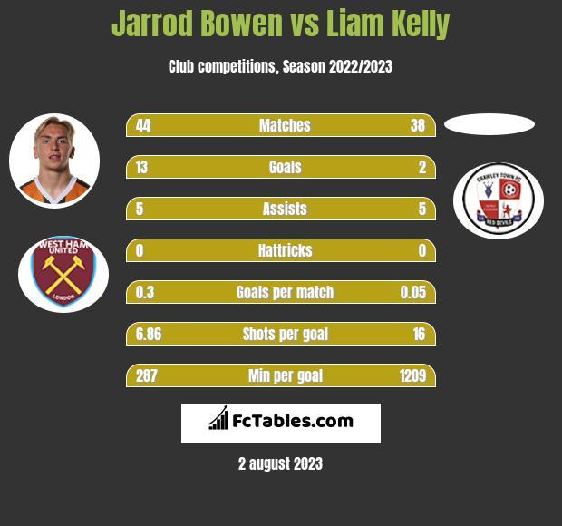 Jarrod Bowen vs Liam Kelly h2h player stats