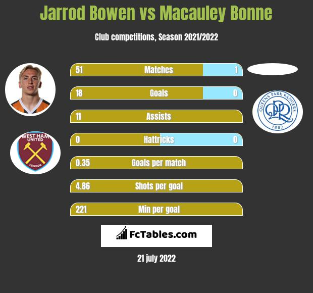 Jarrod Bowen infographic statistics for Hull