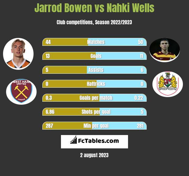 Jarrod Bowen vs Nahki Wells h2h player stats