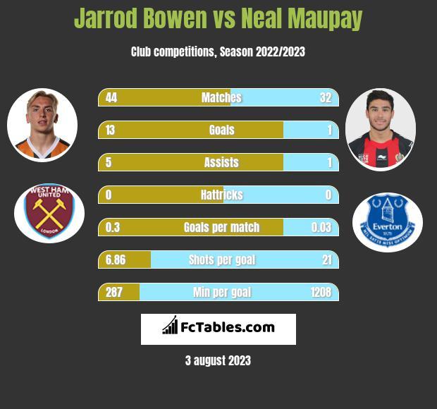 Jarrod Bowen vs Neal Maupay h2h player stats