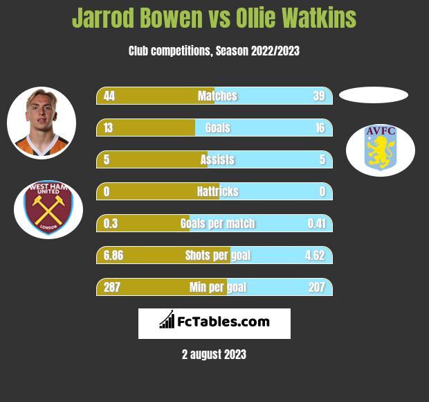 Jarrod Bowen vs Ollie Watkins infographic