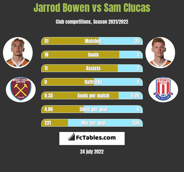 Jarrod Bowen vs Sam Clucas h2h player stats