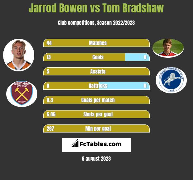 Jarrod Bowen vs Tom Bradshaw h2h player stats
