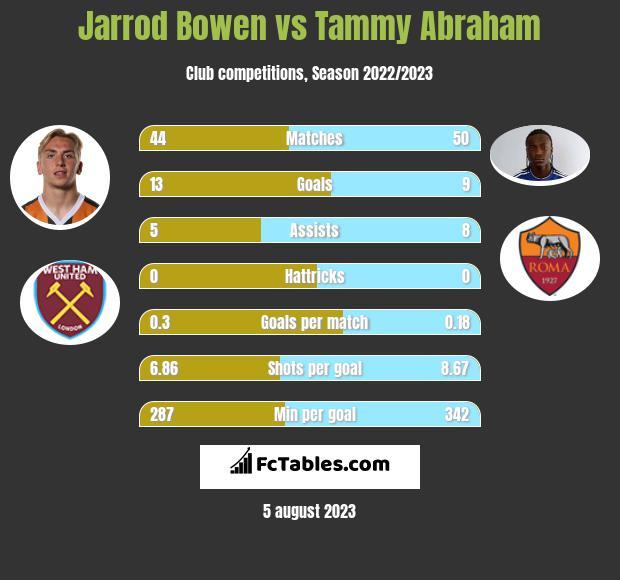 Jarrod Bowen vs Tammy Abraham h2h player stats