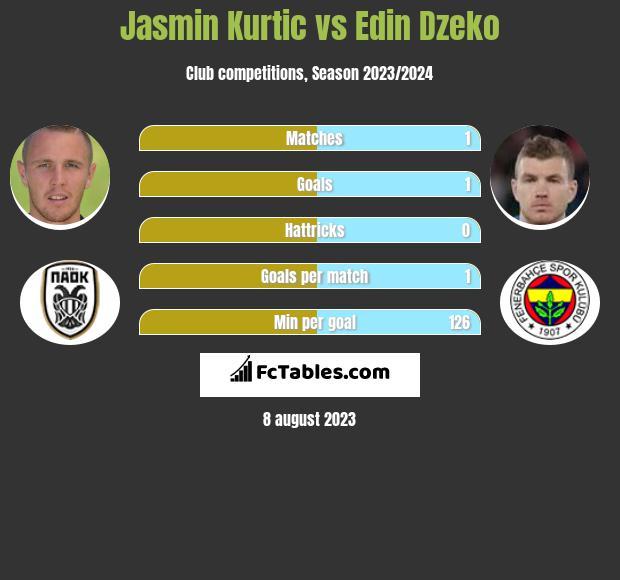 Jasmin Kurtic vs Edin Dzeko infographic