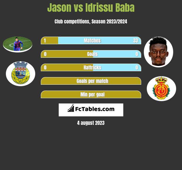 Jason vs Idrissu Baba infographic
