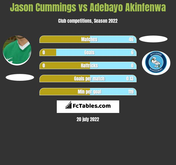 Jason Cummings vs Adebayo Akinfenwa h2h player stats