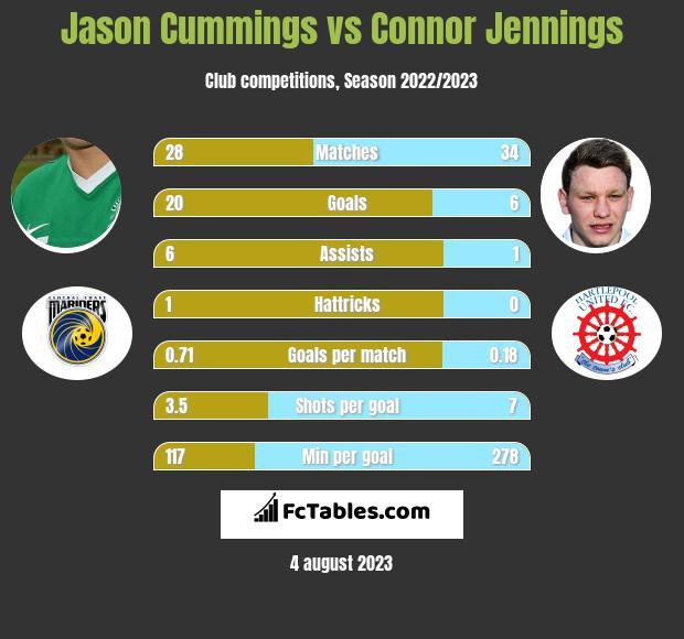 Jason Cummings vs Connor Jennings h2h player stats