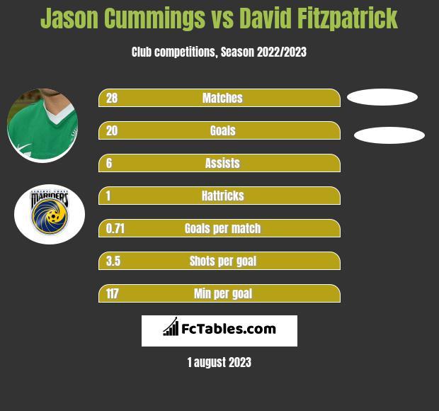 Jason Cummings vs David Fitzpatrick h2h player stats