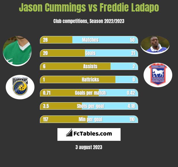 Jason Cummings vs Freddie Ladapo infographic