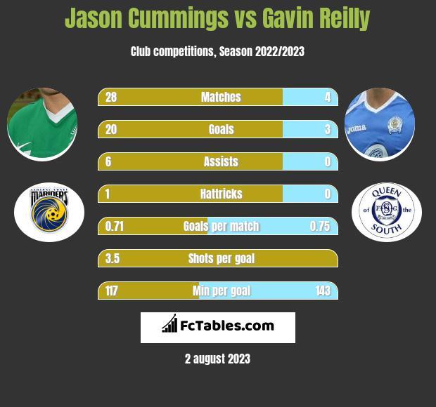 Jason Cummings vs Gavin Reilly infographic