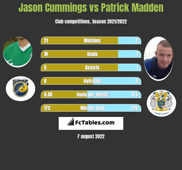 Jason Cummings vs Patrick Madden h2h player stats