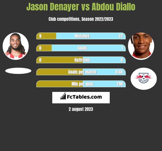 Jason Denayer vs Abdou Diallo infographic