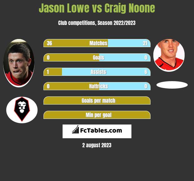 Jason Lowe vs Craig Noone infographic