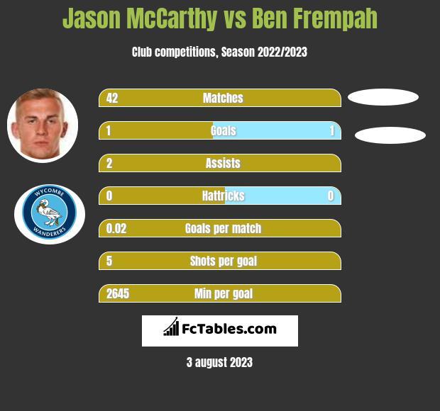 Jason McCarthy vs Ben Frempah infographic
