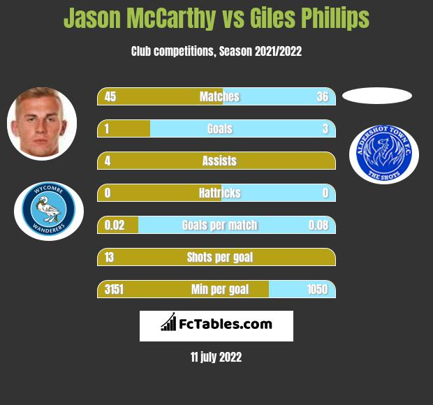 Jason McCarthy vs Giles Phillips infographic