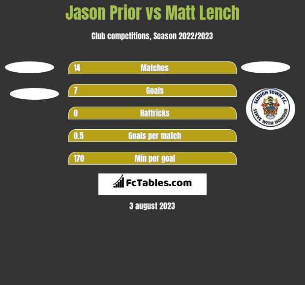 Jason Prior vs Matt Lench h2h player stats