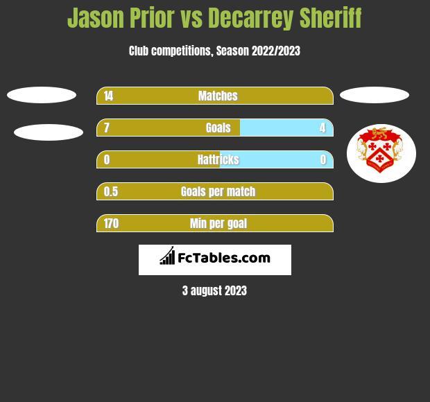 Jason Prior vs Decarrey Sheriff h2h player stats
