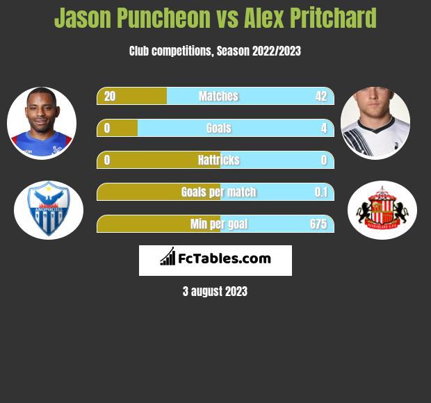 Jason Puncheon vs Alex Pritchard infographic