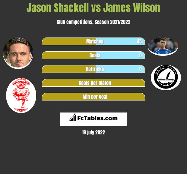 Jason Shackell vs James Wilson infographic