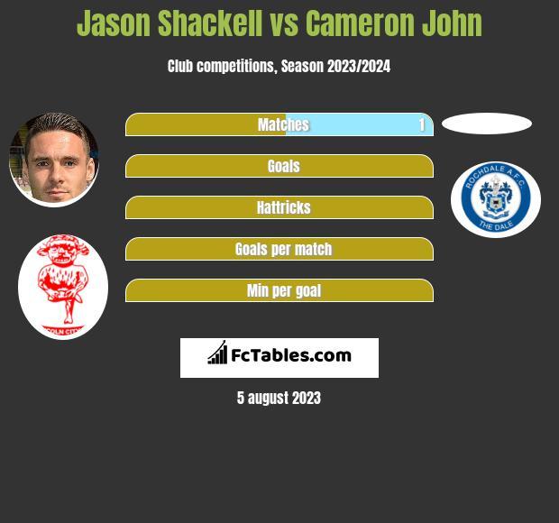 Jason Shackell vs Cameron John infographic