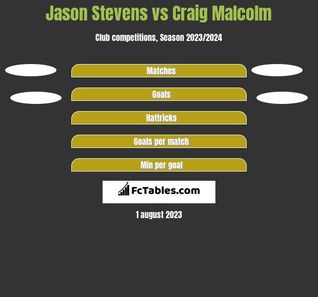 Jason Stevens vs Craig Malcolm h2h player stats