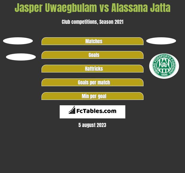 Jasper Uwaegbulam vs Alassana Jatta h2h player stats