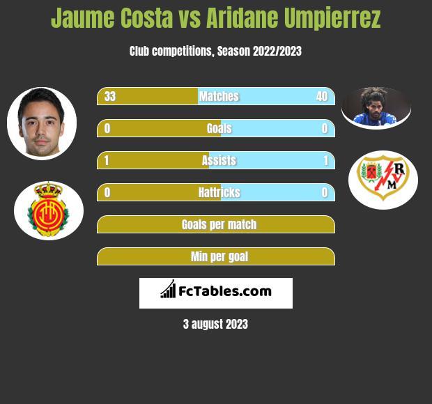 Jaume Costa vs Aridane Umpierrez infographic