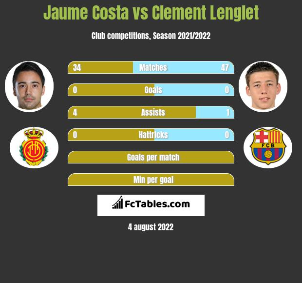 Jaume Costa vs Clement Lenglet infographic
